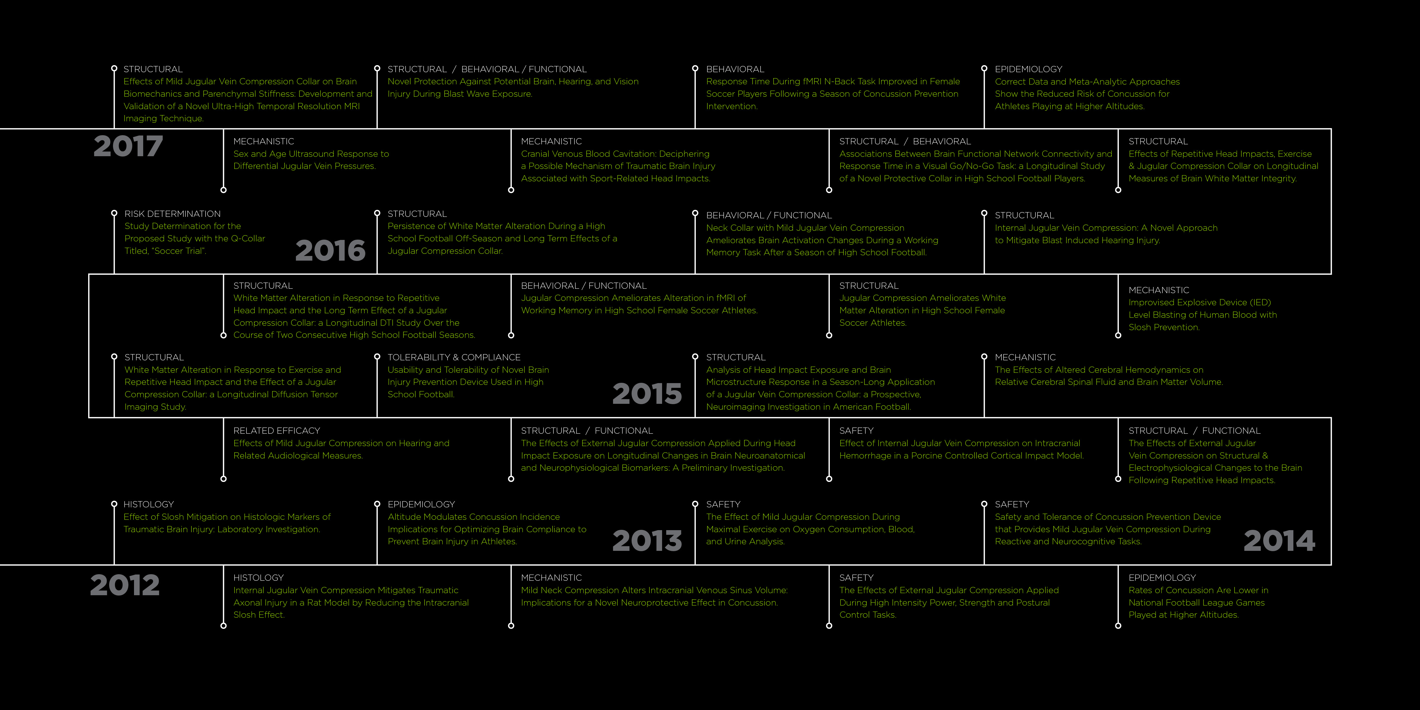 concussion_collar_development_evolution_timeline