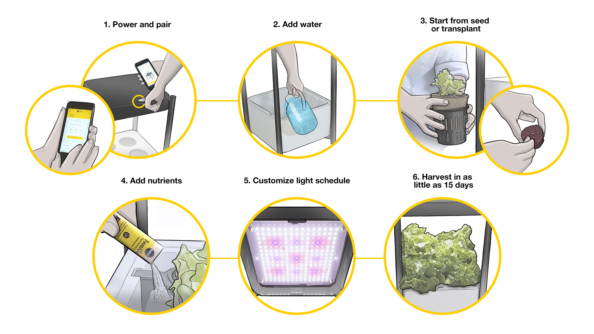 prioritydesigns_miracle-gro_indoor-growing_design_user-experience-task-analysis